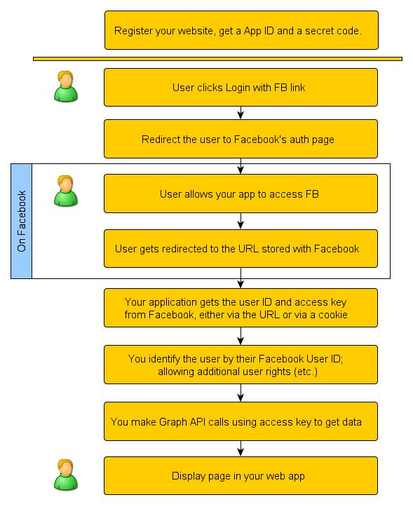 Implementing Facebook login / single sign-on (part 1)